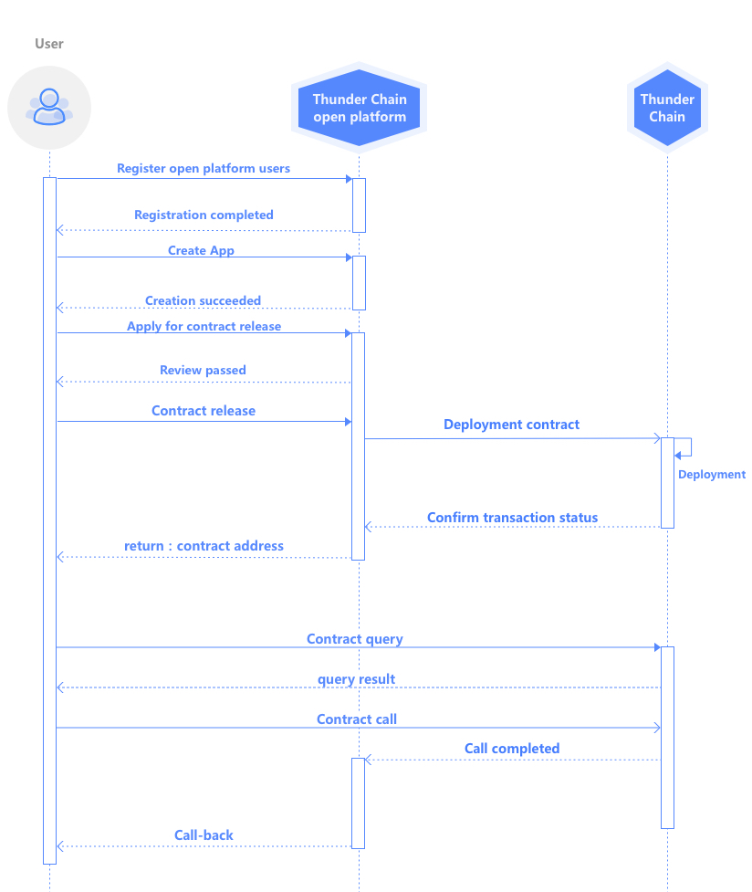 Contract Assessment Process